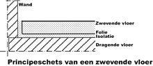 Zwevende vloer - Wikipedia