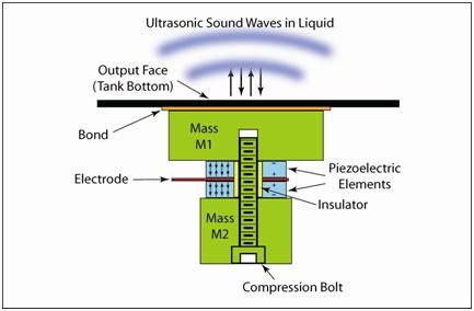 ultrasonic sensor thesis Phd thesis, wageningen university, wageningen, nl (2014)  source of the  acoustic wave is a piezoelectric transducer, which is modelled in.