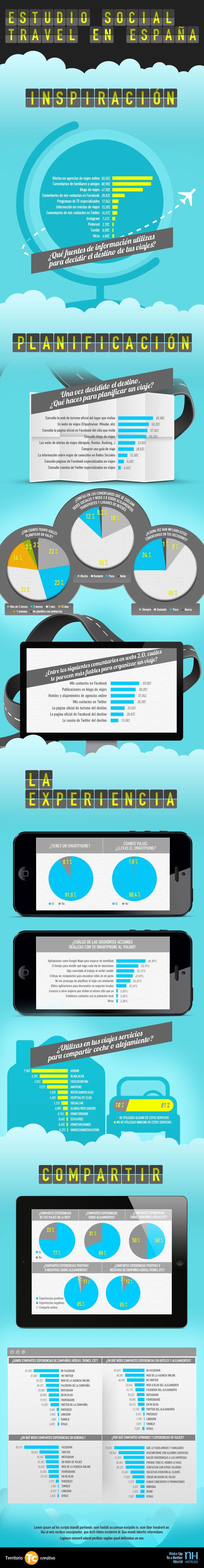 Estudio Social Travel en España #infografia