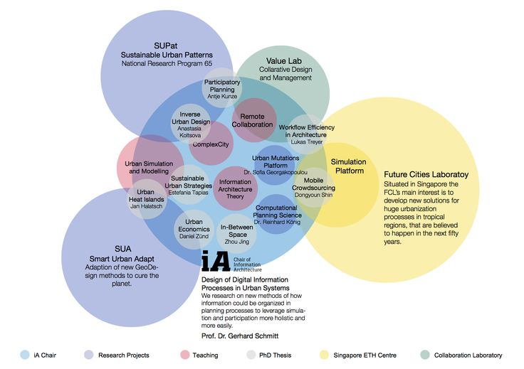 The 26 Best Hci Information Architecture Images On Pinterest