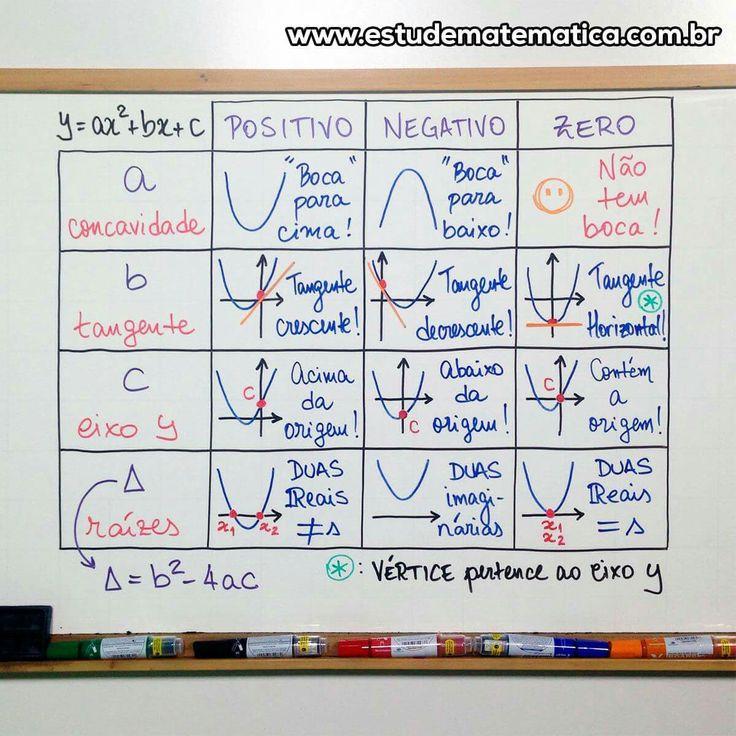 Mapa mental de função quadrática