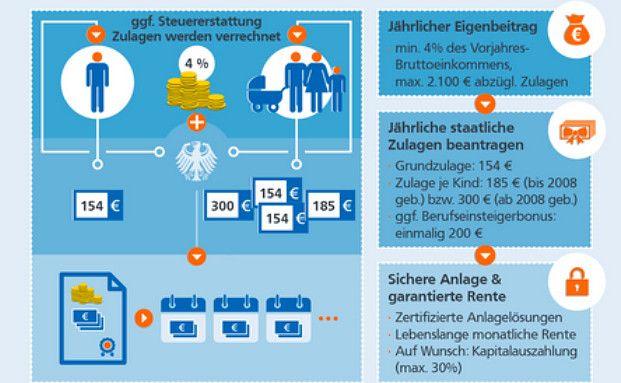 Infografik:So funktioniert die Riester-Rente - DAS INVESTMENT