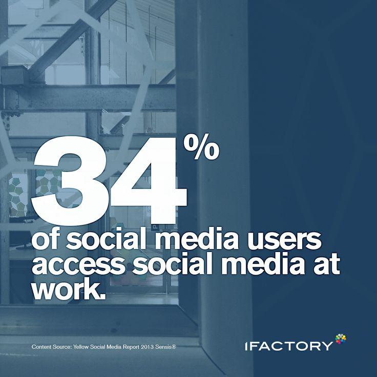 34% of social media users access social media at work. #social #socialmedia #work #digital #ifactory #ifactorydigital #bne #statistics #blue