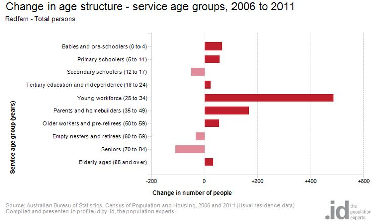 Change in age structure - service age groups, 2006 to 2011