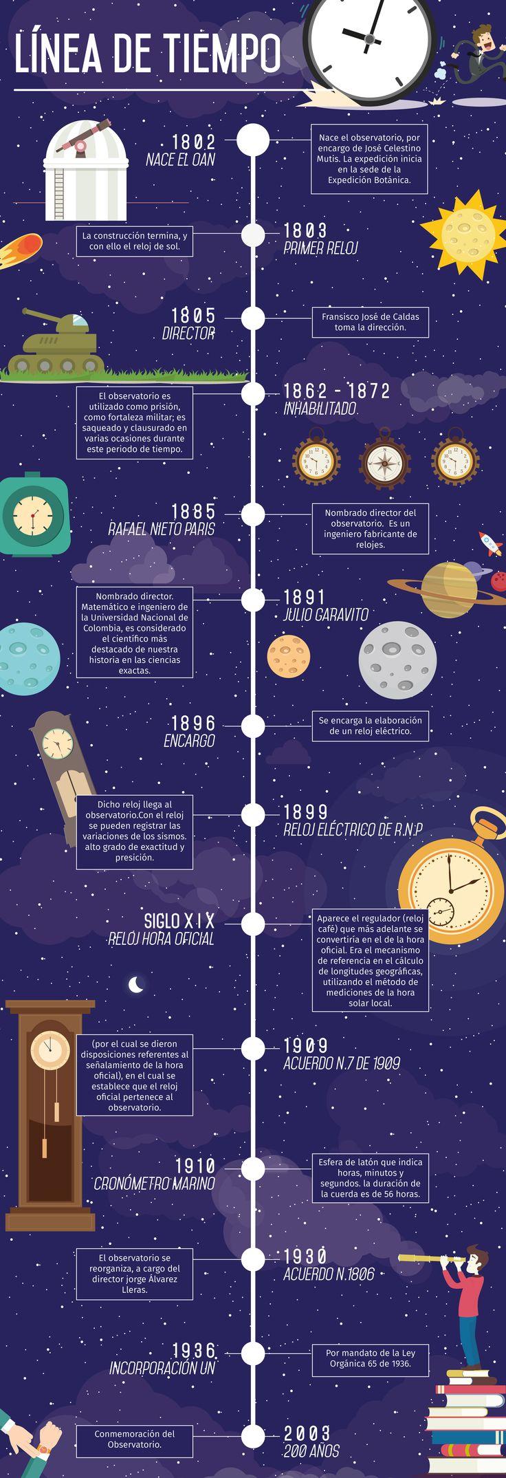 Timeline Infography OAN Línea de tiempo del Observatorio Nacional de Colombia.