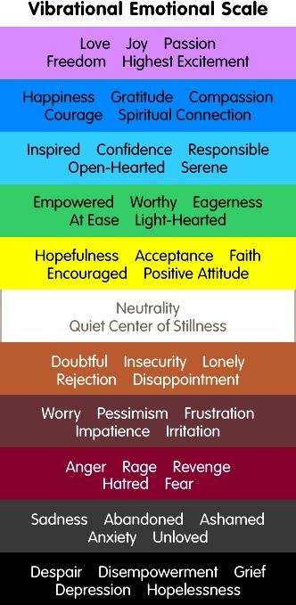 emotional scale abraham - Google Search