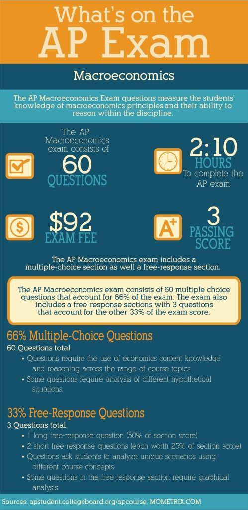 62 best ap macro help images on pinterest finance economics and whats on the ap macroeconomics exam fandeluxe Image collections
