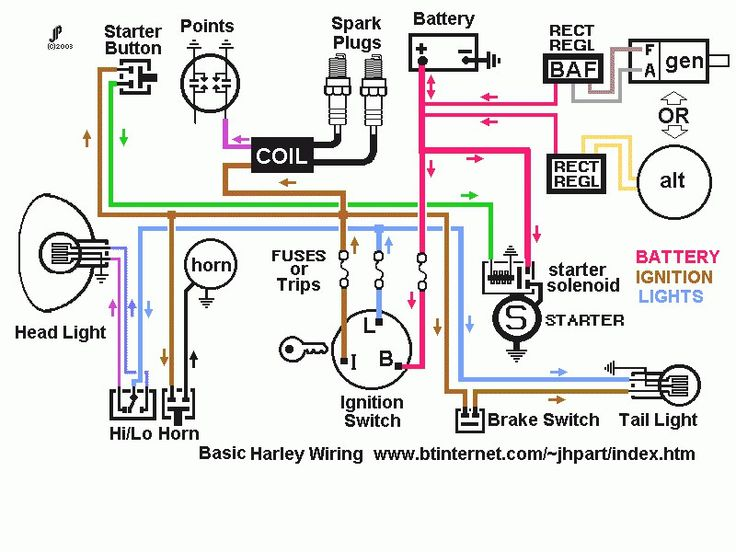 2002 harley sportster wiring diagram efcaviation jennies