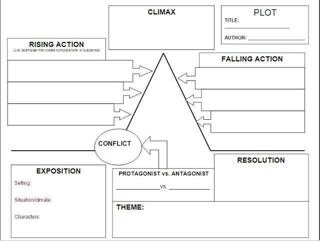 Image Result For Creative Writing Resources Story Map Plot Map Plot Diagram Plot Chart