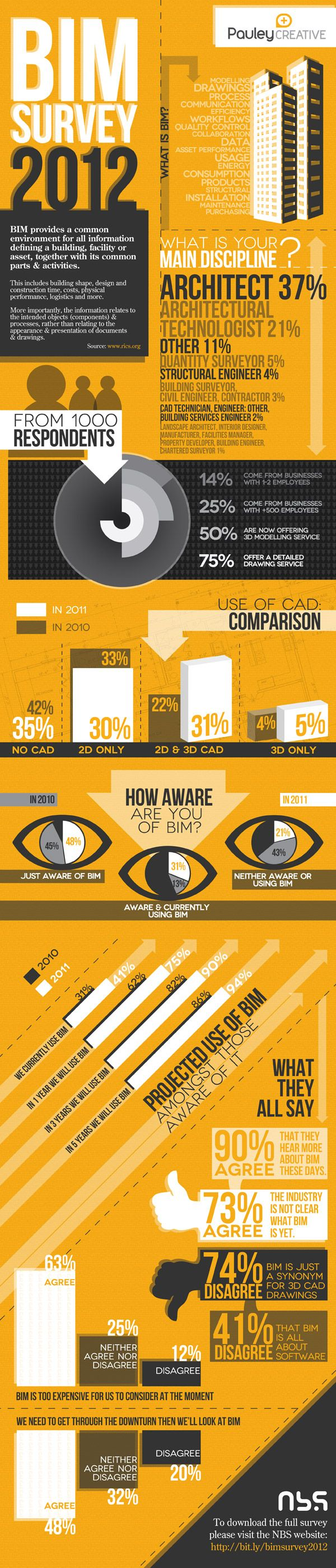 Infographic: Results of NBS 's National BIM survey 2012