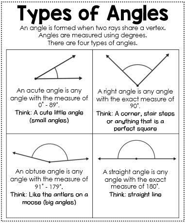 Types of Angles Anchor Chart - Interactive Math Journal