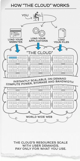 "Top 5 cloud features executives need to know + Infographic: How ""The Cloud"" Works"