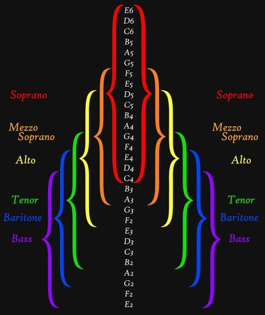so helpful! soprano mezzo alto tenor baritone bass range chart