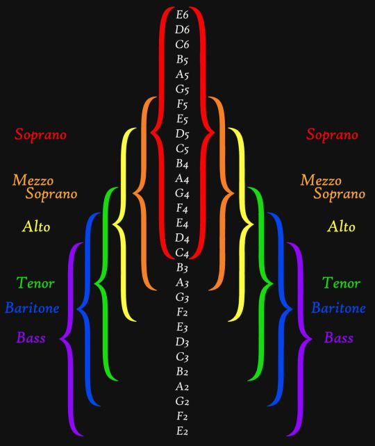 so helpful! soprano mezzo alto tenor baritone bass range chart