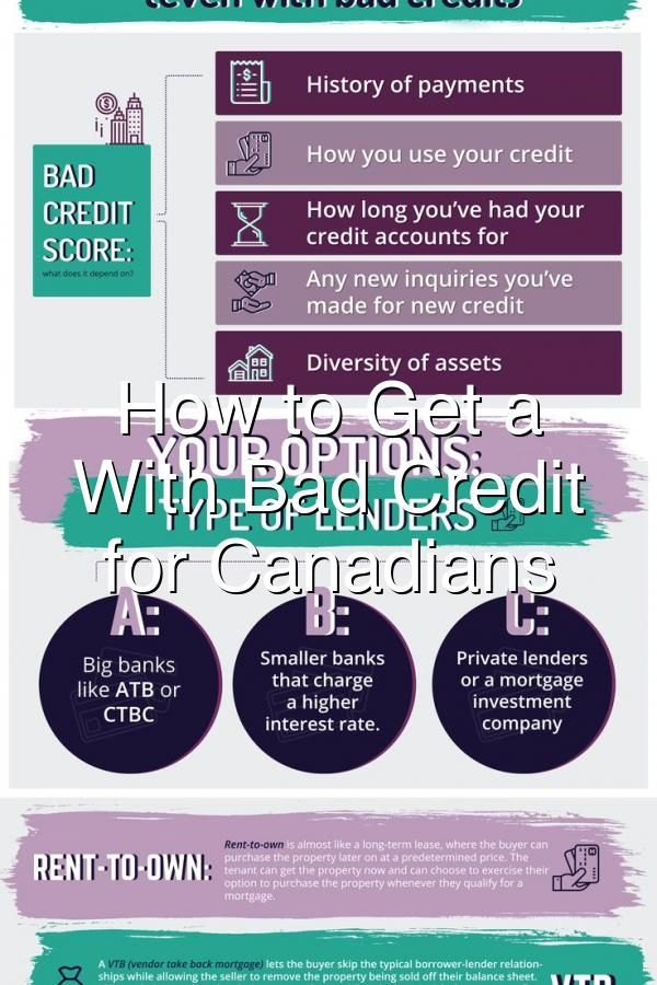 How To Get A Mortgage With Bad Credit Guide For Canadians Mortgage Loans Bad Credit Mortgage