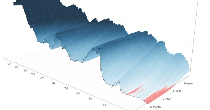 A 3-D View of a Chart That Predicts The Economic Future: The Yield Curve - The New York Times The current flatness of the curve shows investors expect mediocre growth.
