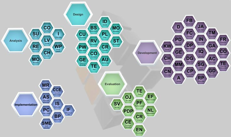 instructional design masters online