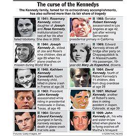 Timeline of Kennedy Tragedies by Beth Rowen. Read about ...