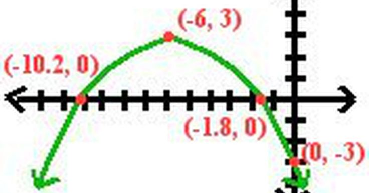 Cómo graficar una parábola. Una parábola es un concepto matemático con una sección cónica en forma de U que es simétrica en un punto de vértice. También atraviesa un punto en cada uno de los ejes x e y. Una parábola es representada por la fórmula y - k = a (x - h) ^ 2.