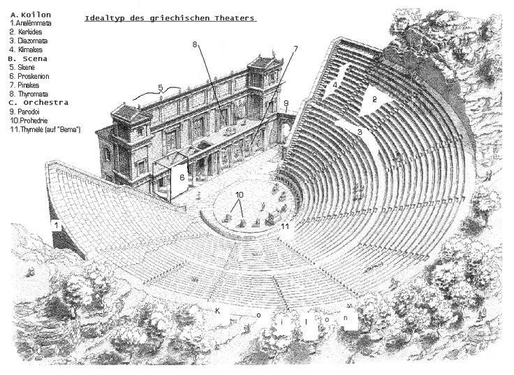 Dans la pièce il y avait des acteurs et des chanteurs. Pour les décors, l action se situait dans  un palais, un temple, ou une  maison. Les évènements extérieurs étaient racontés par un récit de messager. Une machinerie permettait l'apparition ou disparition de personnages.