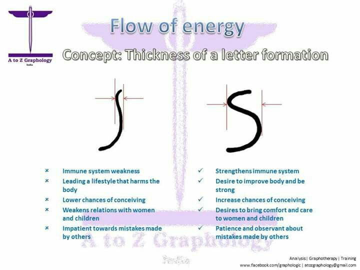 Graphology Terms