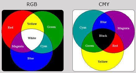 Две цветовые модели: RGB и CMY