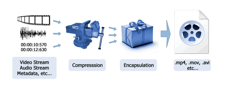 Visual Representation of video workflow. Compression, encoding/container, delivery.