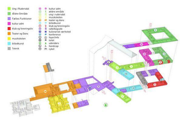 Культурный центр Mariehoj от WE Architecture
