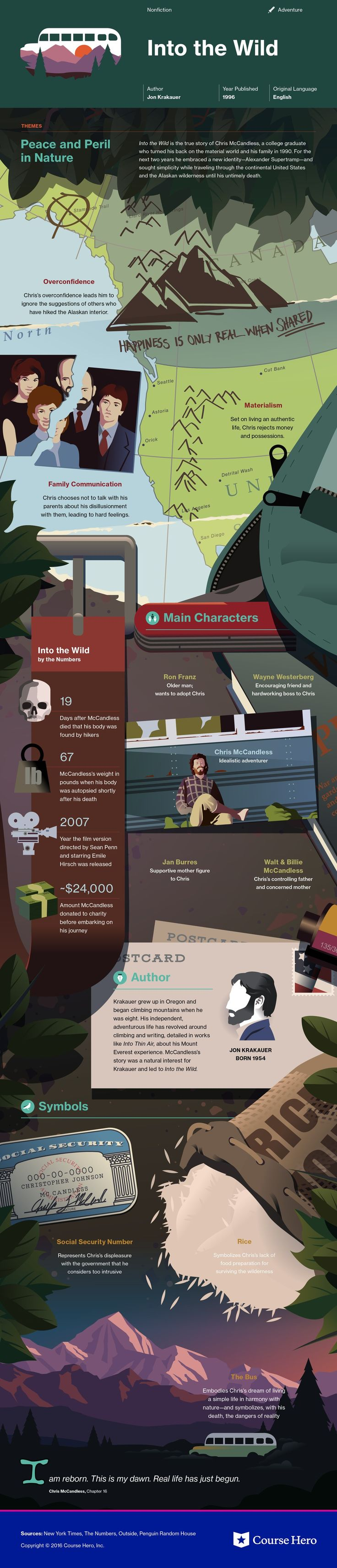 Into the Wild Infographic | Course Hero
