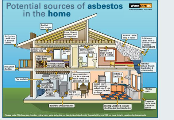 Asbestos can cause cancer. In most instances, undisturbed asbestos-containing materials that are in good condition do not present a significant exposure risk.
