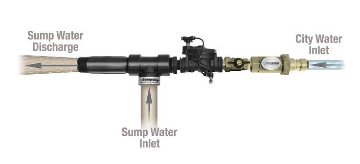 Basepump RB 750-EZ Water Powered Backup Sump Pump