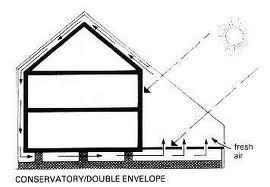 Double Envelope Facade - passive solar cooling
