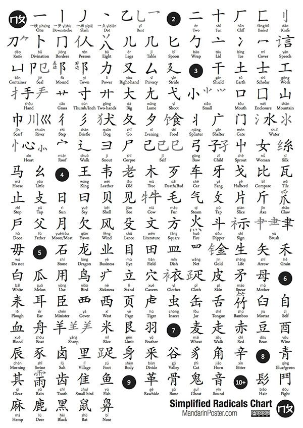 Simplified Chinese Radicals List