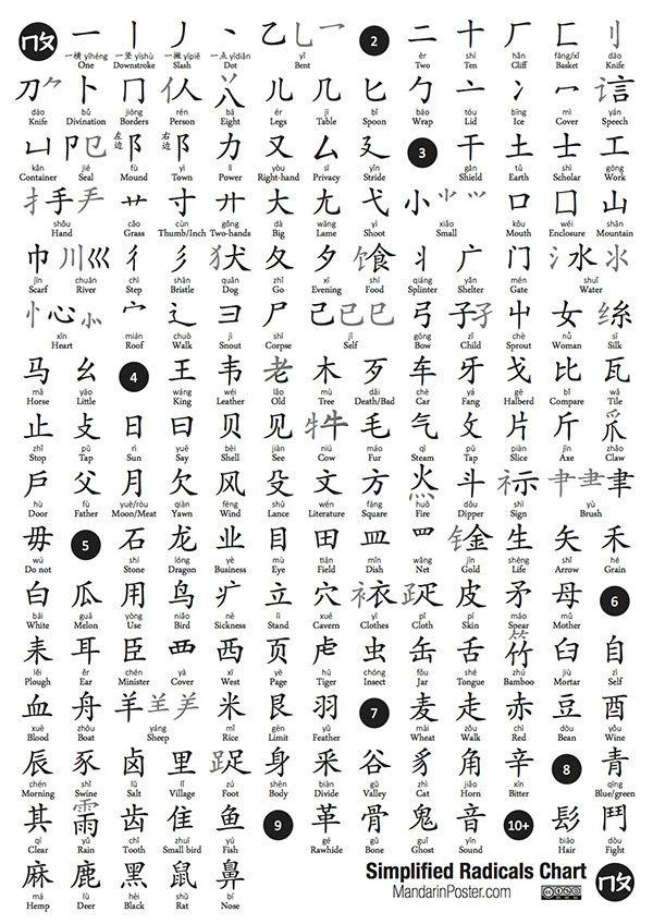 Chinese (Mandarin) - Wikimedia Commons