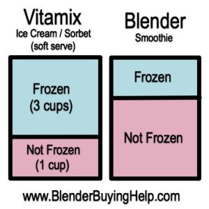 Turn anything into an ice cream or sorbet if you use the 3 cups frozen to 1 cup not frozen guideline.  I've made watermelon sorbet, cantaloupe sorbet, and carrot juice sorbet - each with only one ingredient per recipe.  Just combine the frozen with the unfrozen!