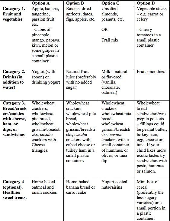 Ideas for healthy school snacks