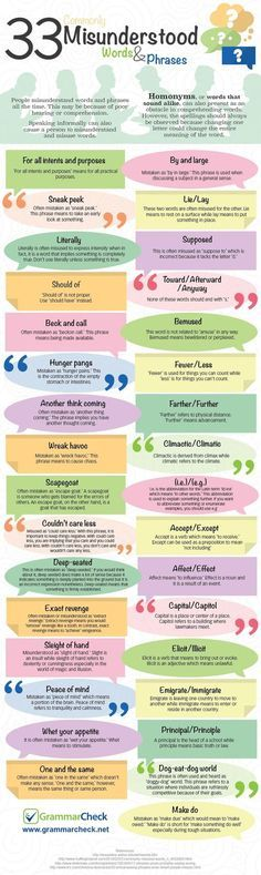 This infographic is courtesy of Jennifer FrostofGrammarCheck. writersrelief.com