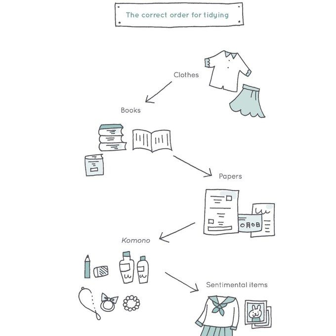 17 best images about marie kondo on pinterest organizing - Marie kondo orden ...