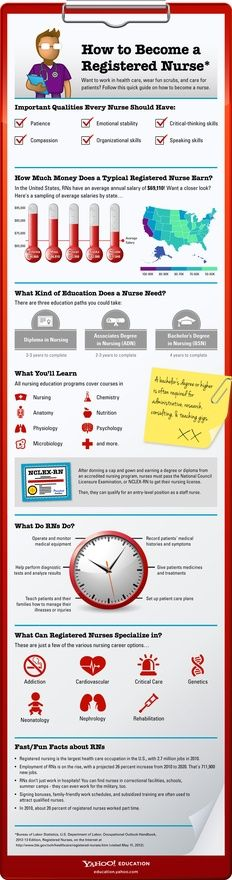 How to become an RN #infographic