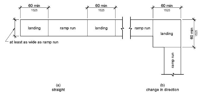 Figure (a) shows in plan view a ramp with two landings, each 60 inches (1525 mm) long in the direction of the ramp run and as wide as the connecting ramp run.  Figure (b) shows a ramp that has two runs connected by a landing 60 by 60 inches (1525 by 1525 mm); each run is oriented at 90 degrees from the other run, which connect to an adjacent sides of the landing.