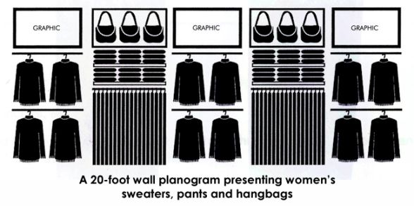 Wall planogram presenting women's clothes and accessories.