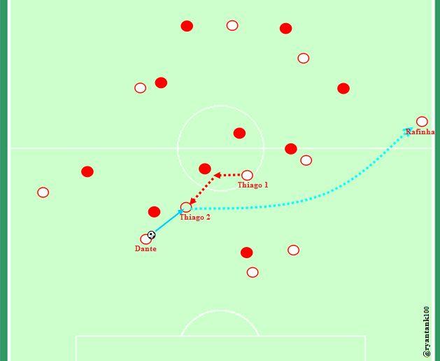 Umpan 1 sentuhan yang langsung memindahkan orientasi permainan. Dalam sebuah kesempatan build up, Pemain-pemain Leverkusen lakukan pressing dengan orientasi per orang. Saat Dante memegang bola, pemain-pemain Leverkusen lakukan press pada tiap pemain Bayern yang berada di dekatnya.