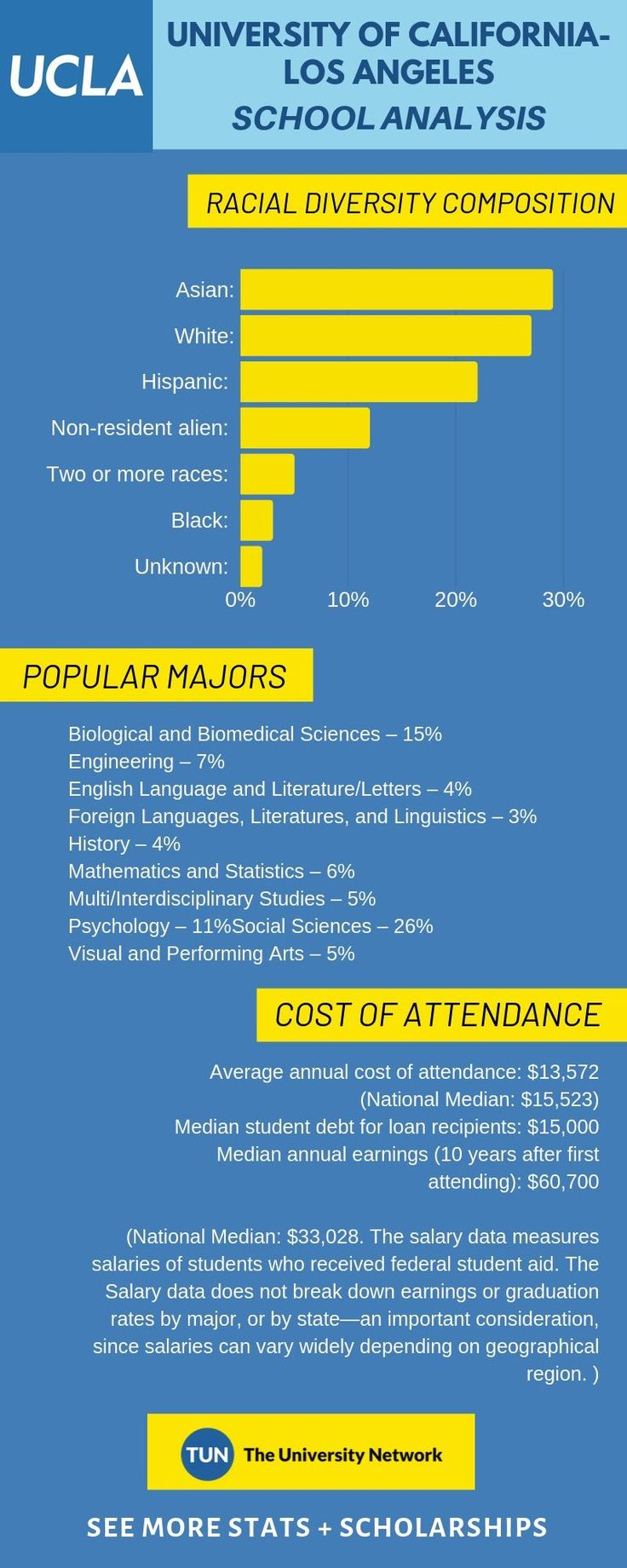 University of CaliforniaLos Angeles Tuition and Success