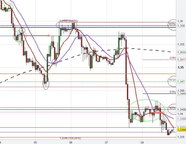 Weekly chart update eurusd technical analysis
