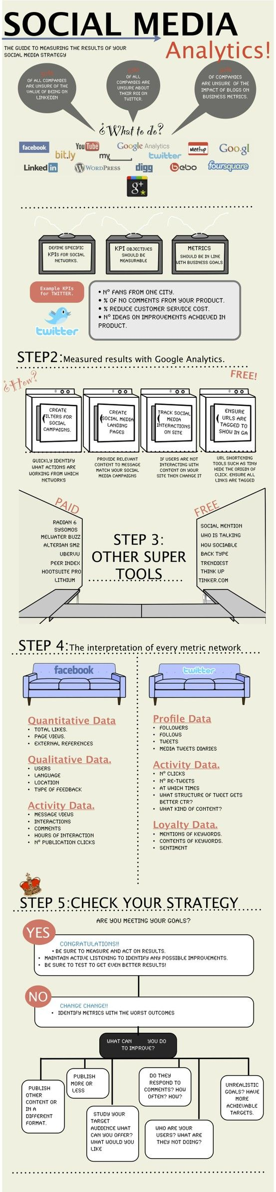 #SocialMedia Analytics: Guía para medir el ROI de tu estrategia social #Infografía
