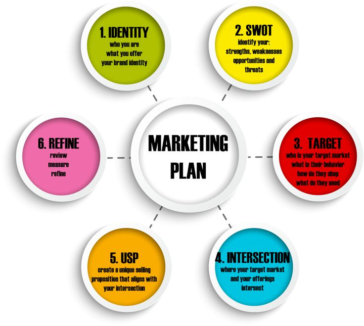 24 best marketing images on Pinterest Marketing plan, Business - components marketing plan