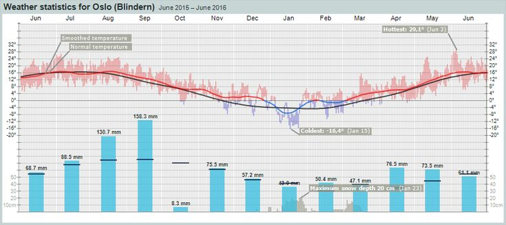 Weather statistics for Oslo – yr.no