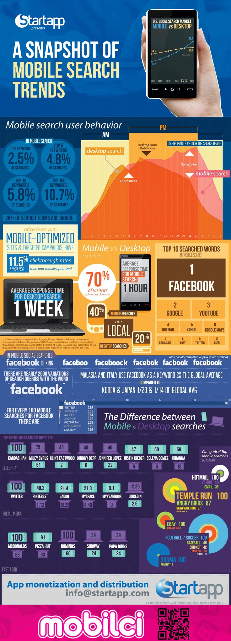#Mobil Arama Trendleri - #Mobile Search Trends
