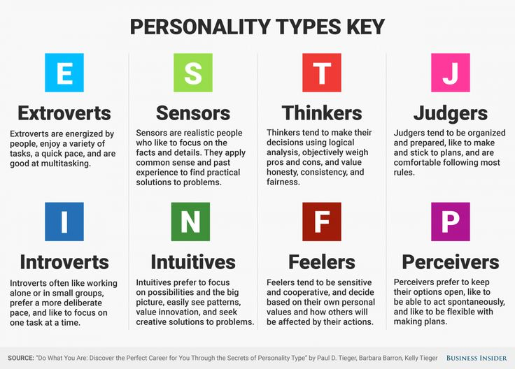 Whether you're an ISTP or an ENFJ, see if your job fits your personality.