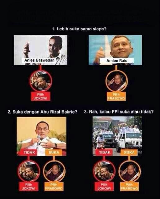 Jokowi vs Prabowo Capres Indonesia 2014